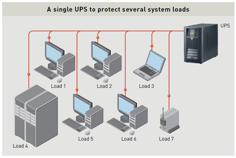 centralies-arch-karno یو پی اس های (UPS) متمرکز و توزیع شده