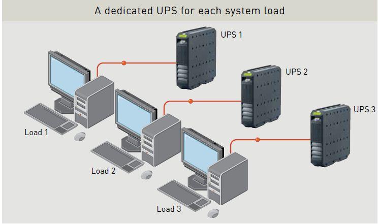 distribut-arch-karno یو پی اس های (UPS) متمرکز و توزیع شده