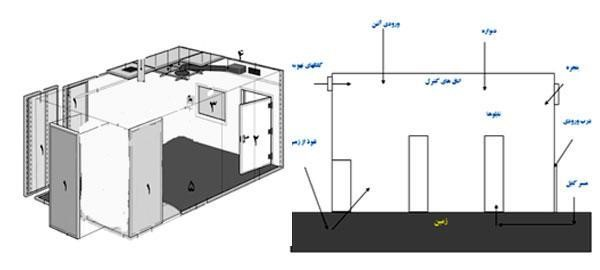 عایق امواج الکترومغناطیسی,مضرات اتاق سرور برای انسان,جلوگیری از امواج الکترومغناطیسی,