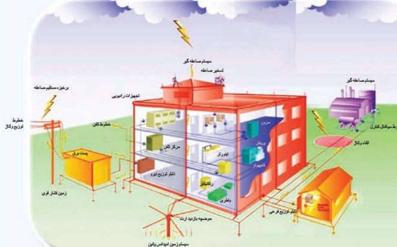 ارتینگ اتاق سرور,سیستم ارت اتاق سرور,سیستم ارتینگ چیست,