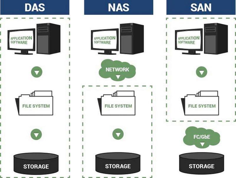 دیسک سخت,ذخیره سازی تحت شبکه,ذخیره سازی تحت شبکه چیست,
