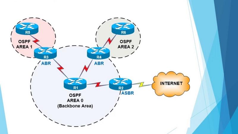 پروتکل OSPF,پروتکل مسیریابی,پروتکل مسیریابی ospf,