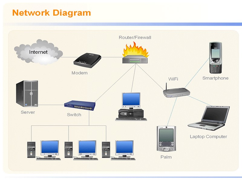 اصول طراحی شبکه کامپیوتری,طراحی شبکه کامپیوتری,طراحی شبکه کامپیوتری چیست,