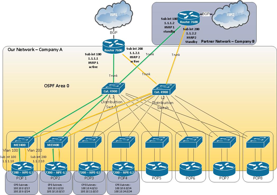 اصول طراحی شبکه های کامپیوتری,طراحی امنیت شبکه,طراحی شبکه کامپیوتری,