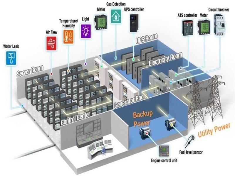 طراحی و پیاده سازی اتاق سرور,طراحی و ساخت اتاق سرور,استانداردهای طراحی اتاق سرور,
