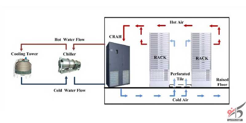 اندازه گیری و مدیریت جریان هوا,چرخه جریان هوا,سیستم های خنک کننده,