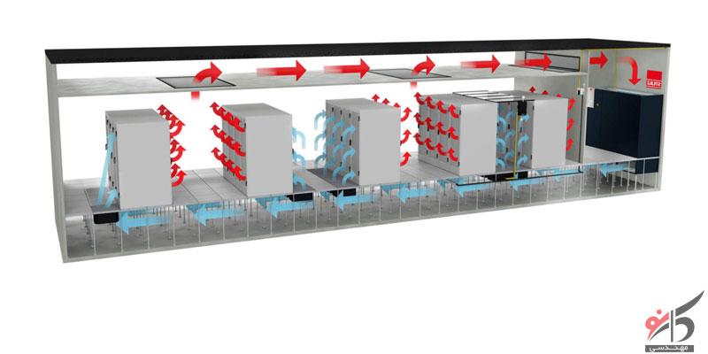 مکانیسم های مدیریت حرارتی,اندازه گیری و مدیریت جریان هوا,چرخه جریان هوا,