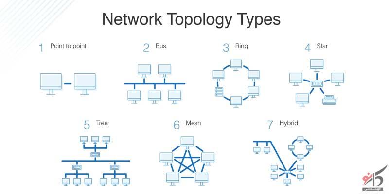 توپولوژی شبکه,توپولوژی شبکه چیست,توپولوژی فیزیکی,
