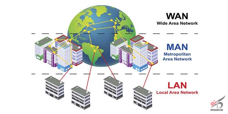انواع شبکه,انواع شبکه کامپیوتر,اهمیت انواع شبکه های کامپیوتری,